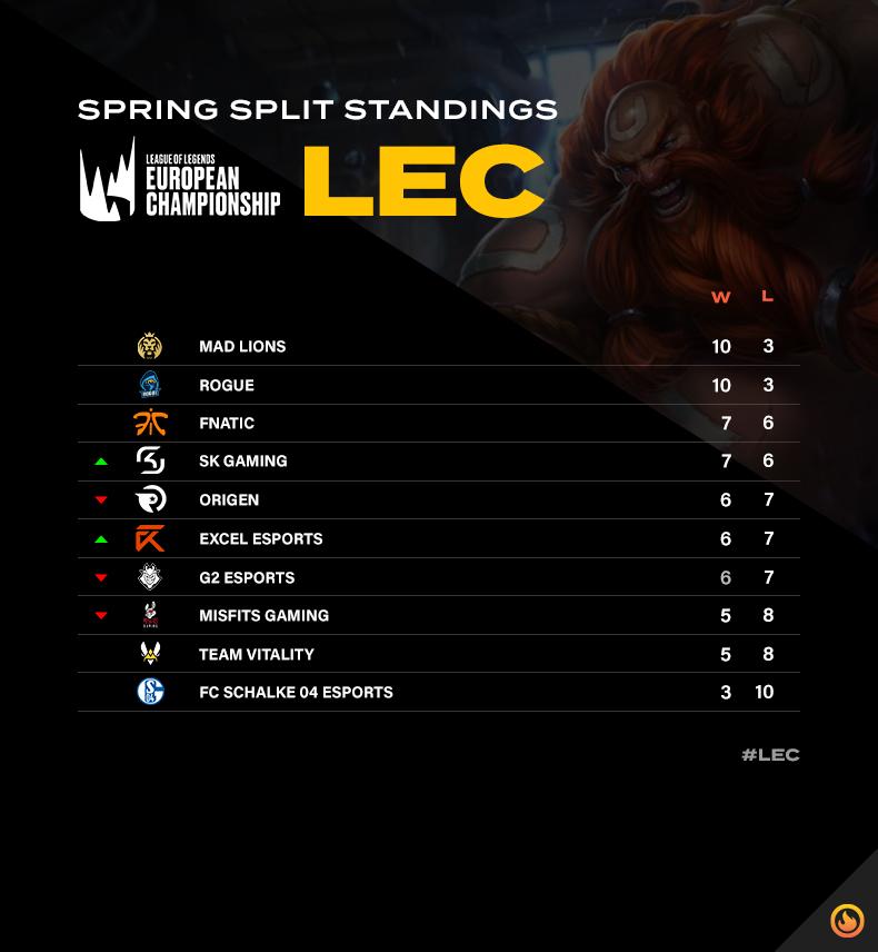 LEC spring split standings after week six
