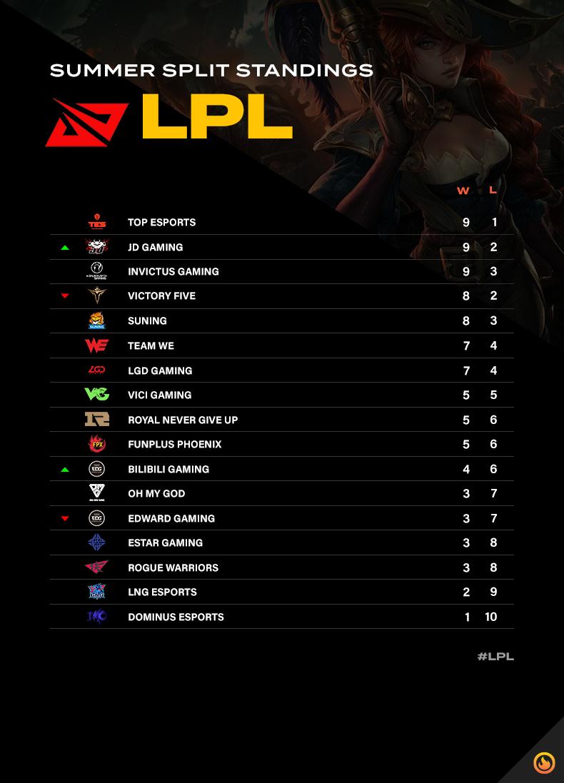 LPL Summer Split Standings after week seven