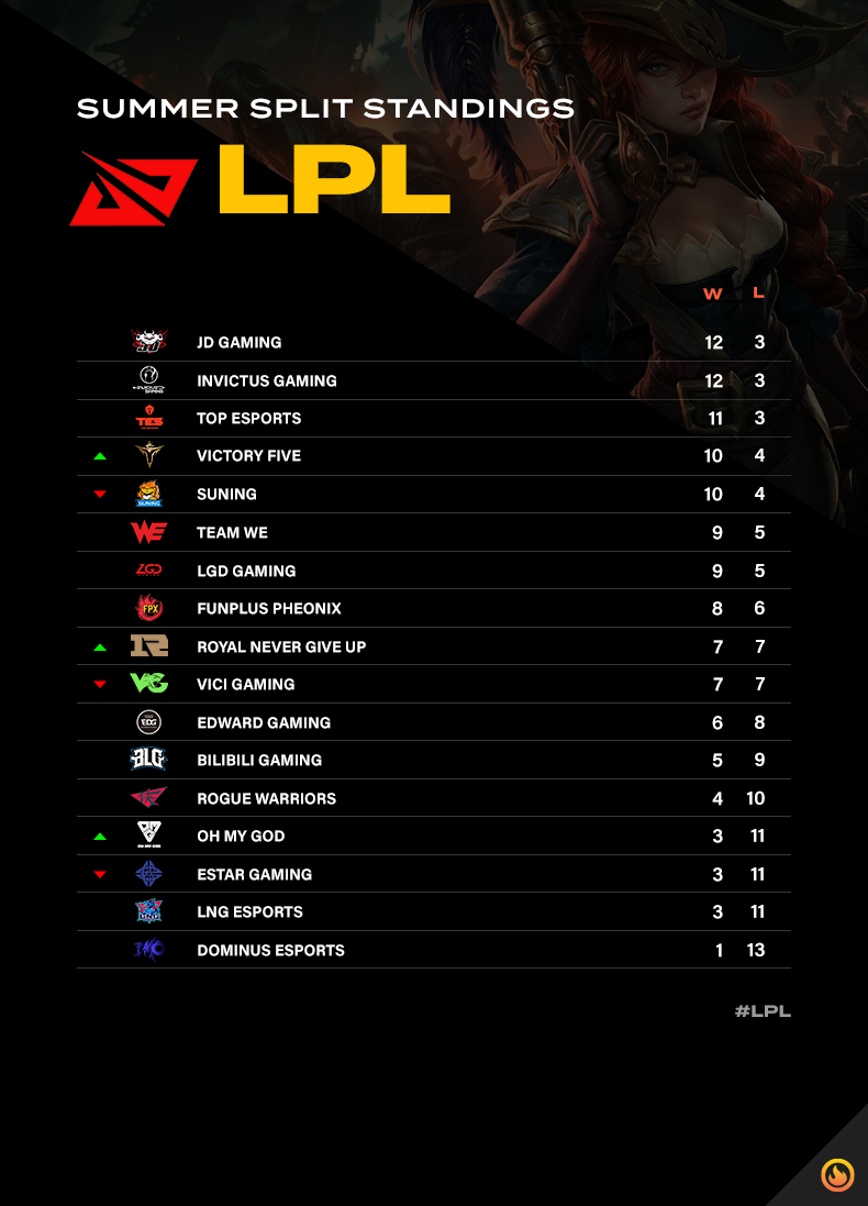 LPL summer split standings after week nine