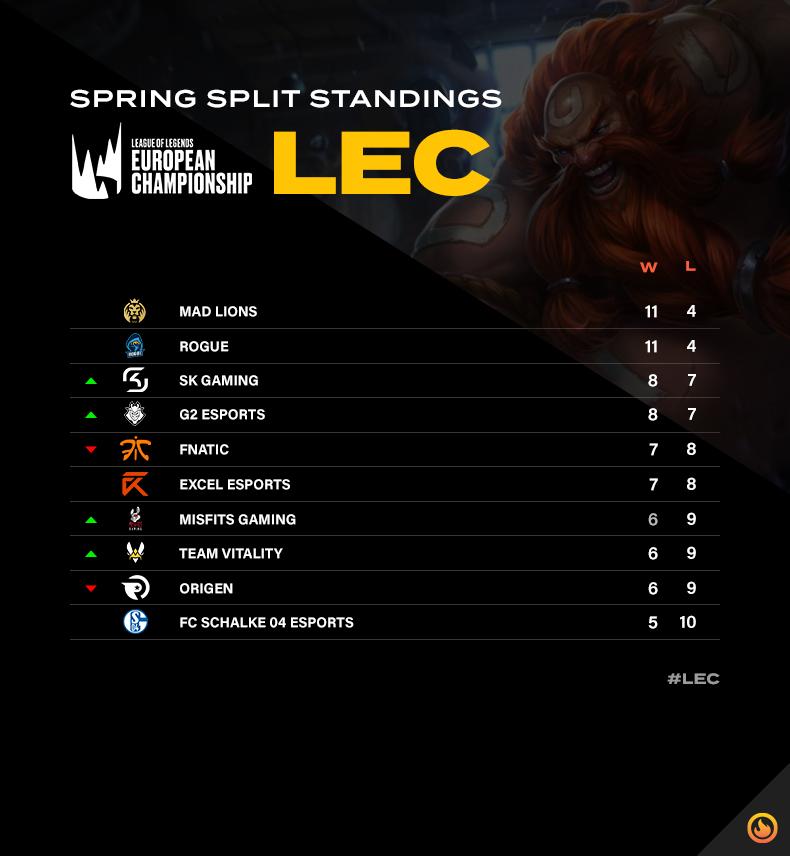 LCS spring split standings after week seven