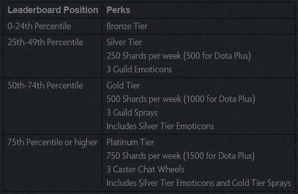 Dota Guild leaderboards