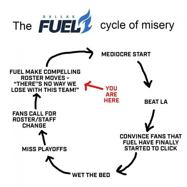 Dallas Cycle of Misery